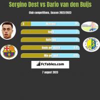 Sergino Dest vs Dario van den Buijs h2h player stats