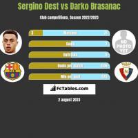 Sergino Dest vs Darko Brasanac h2h player stats