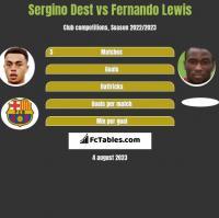 Sergino Dest vs Fernando Lewis h2h player stats