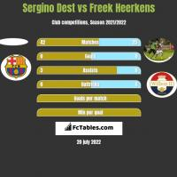 Sergino Dest vs Freek Heerkens h2h player stats