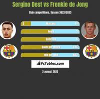 Sergino Dest vs Frenkie de Jong h2h player stats
