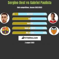 Sergino Dest vs Gabriel Paulista h2h player stats