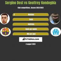 Sergino Dest vs Geoffrey Kondogbia h2h player stats