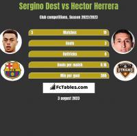 Sergino Dest vs Hector Herrera h2h player stats