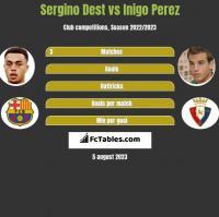Sergino Dest vs Inigo Perez h2h player stats