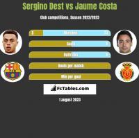 Sergino Dest vs Jaume Costa h2h player stats