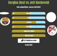 Sergino Dest vs Jeff Hardeveld h2h player stats