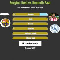 Sergino Dest vs Kenneth Paal h2h player stats