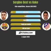 Sergino Dest vs Koke h2h player stats
