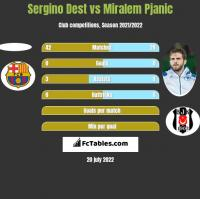 Sergino Dest vs Miralem Pjanić h2h player stats