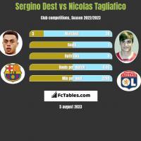 Sergino Dest vs Nicolas Tagliafico h2h player stats