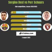 Sergino Dest vs Perr Schuurs h2h player stats