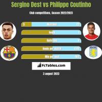 Sergino Dest vs Philippe Coutinho h2h player stats