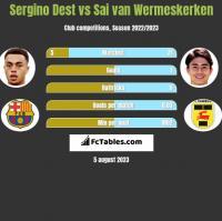 Sergino Dest vs Sai van Wermeskerken h2h player stats