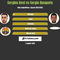 Sergino Dest vs Sergio Busquets h2h player stats