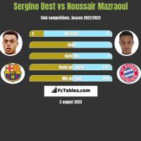Sergino Dest vs Noussair Mazraoui h2h player stats