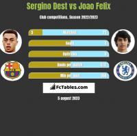 Sergino Dest vs Joao Felix h2h player stats