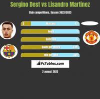 Sergino Dest vs Lisandro Martinez h2h player stats