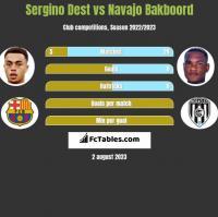 Sergino Dest vs Navajo Bakboord h2h player stats
