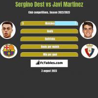 Sergino Dest vs Javi Martinez h2h player stats