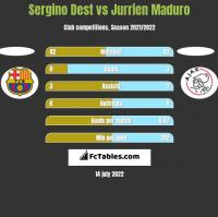 Sergino Dest vs Jurrien Maduro h2h player stats