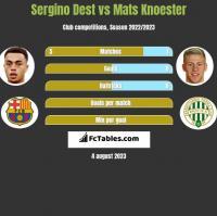 Sergino Dest vs Mats Knoester h2h player stats