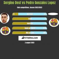 Sergino Dest vs Pedro Gonzales Lopez h2h player stats