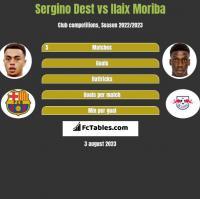 Sergino Dest vs Ilaix Moriba h2h player stats