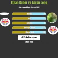 Ethan Kutler vs Aaron Long h2h player stats
