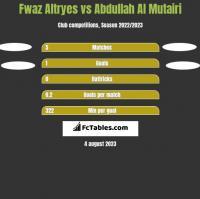 Fwaz Altryes vs Abdullah Al Mutairi h2h player stats