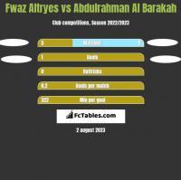 Fwaz Altryes vs Abdulrahman Al Barakah h2h player stats