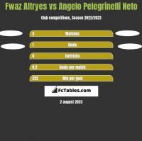 Fwaz Altryes vs Angelo Pelegrinelli Neto h2h player stats