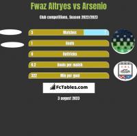 Fwaz Altryes vs Arsenio h2h player stats