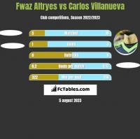 Fwaz Altryes vs Carlos Villanueva h2h player stats