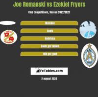 Joe Romanski vs Ezekiel Fryers h2h player stats