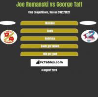 Joe Romanski vs George Taft h2h player stats