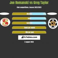 Joe Romanski vs Greg Taylor h2h player stats