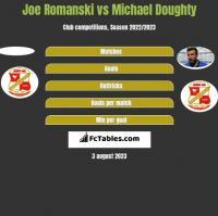 Joe Romanski vs Michael Doughty h2h player stats
