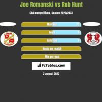 Joe Romanski vs Rob Hunt h2h player stats