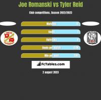 Joe Romanski vs Tyler Reid h2h player stats