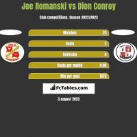 Joe Romanski vs Dion Conroy h2h player stats
