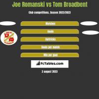 Joe Romanski vs Tom Broadbent h2h player stats