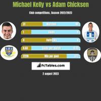 Michael Kelly vs Adam Chicksen h2h player stats
