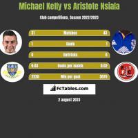 Michael Kelly vs Aristote Nsiala h2h player stats