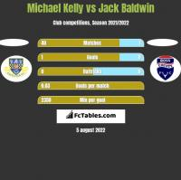 Michael Kelly vs Jack Baldwin h2h player stats