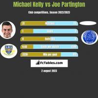 Michael Kelly vs Joe Partington h2h player stats