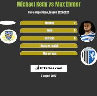 Michael Kelly vs Max Ehmer h2h player stats