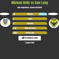 Michael Kelly vs Sam Long h2h player stats