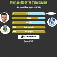 Michael Kelly vs Tom Davies h2h player stats