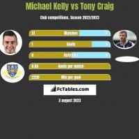 Michael Kelly vs Tony Craig h2h player stats